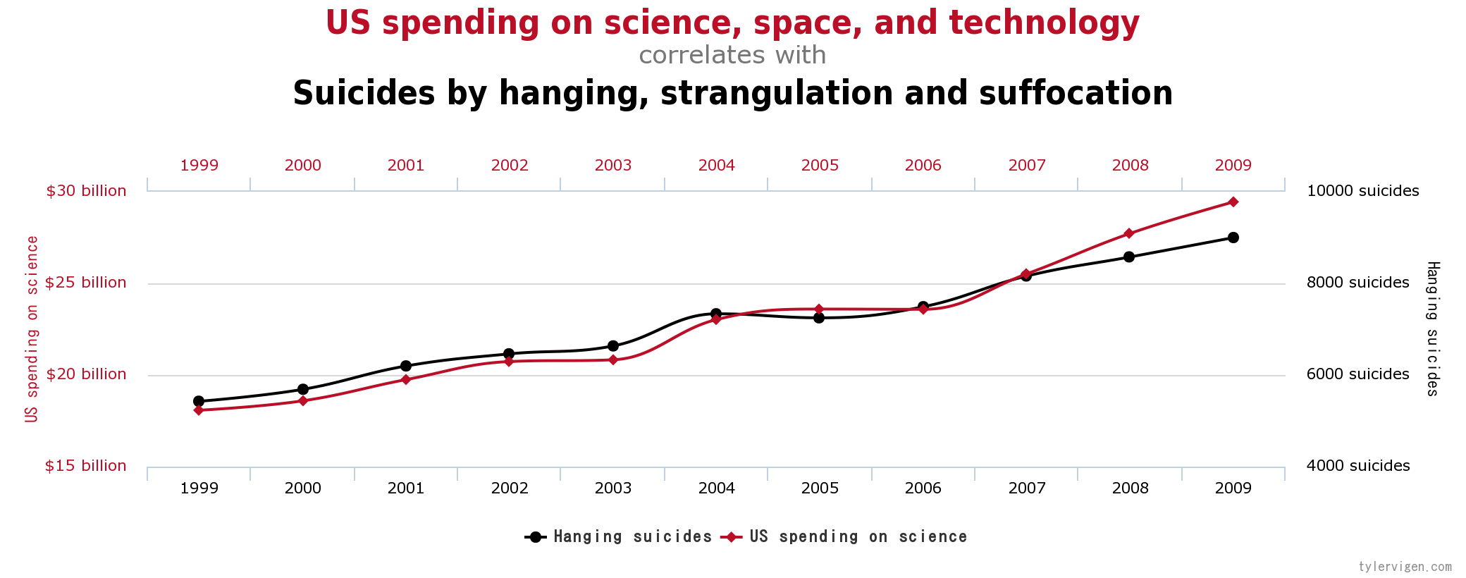 Spurious Correlations in Climate Science