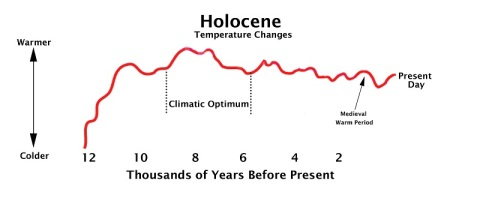 The Holocene Climate Optimum: A Bibliography | Thongchai Thailand