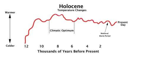 Climate-Optimum