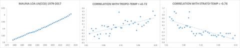 TROP-STRAT-CO2-CORR