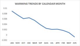WARMING-CHART