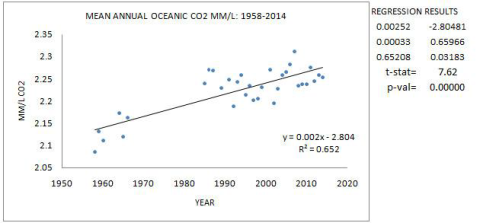 CO2-TREND