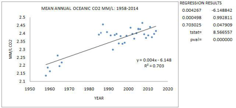 TREND-TEMP-ADJUSTED-CO2