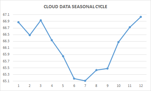 CLOUD-SEASONAL-CYCLE