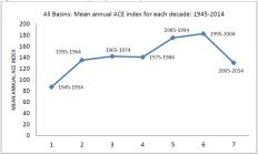 global-ace-chart