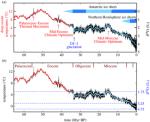 miocene-temperature