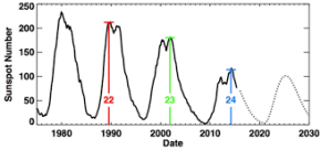 solarcycle1