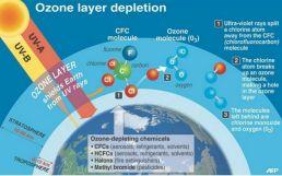 ozone2