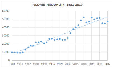 inequality-warming