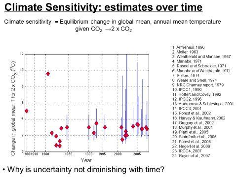 climatesensitivityvalues