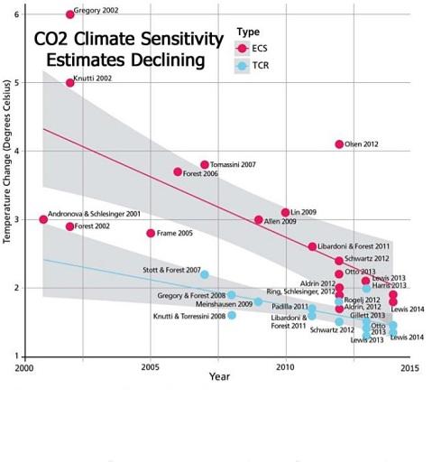 climatesensitivityvalues3