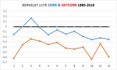 BERKELEY-CORR-DETCORR