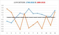 DETCOR-SPAN-COMPARE
