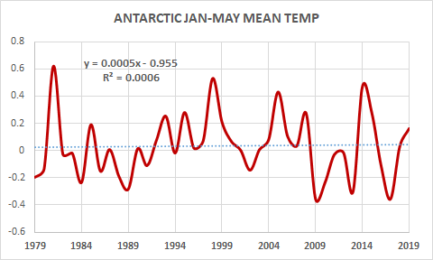 antarctic-temp-2019
