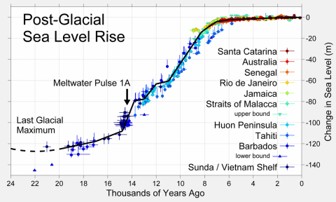 glacial-cycle-sea-levels