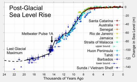 glacial-cycle-sea-levels