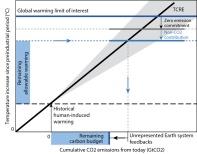 carbonbudget