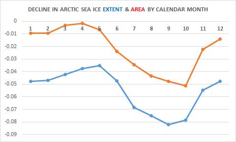ARCTIC-DECLINE-CHART