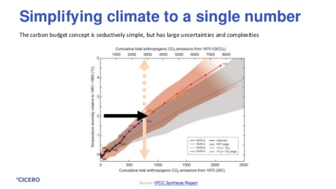 The Carbon Budgets of Climate Science | Thongchai Thailand