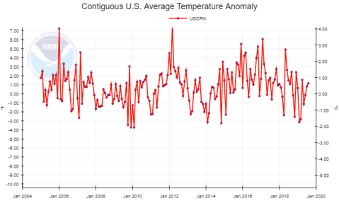usa-temp-noaa