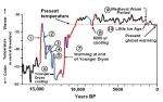 YD-chart
