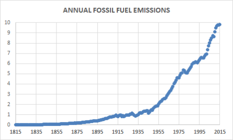 FOSSIL-FUEL-EMISSIONS