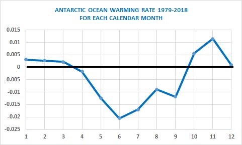 ANTARCTC-OCEAN