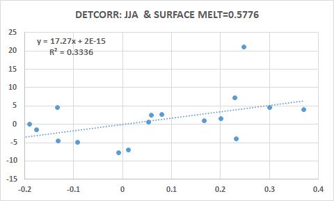 SURFACE-MELT-4