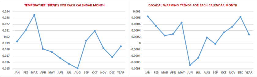 CALENDAR-MONTHS-COMPARED