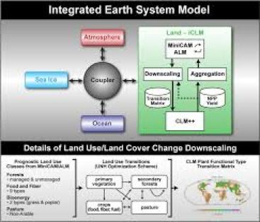 Integrated Earth System Model – iESM | Joint Global Change ...