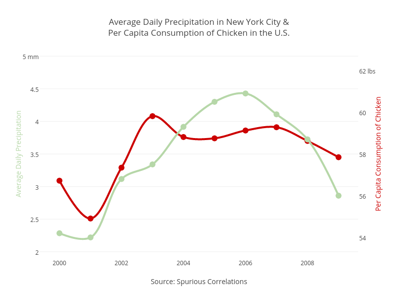 Spurious Correlations. Correlation does not imply causation… | by plotly |  Medium